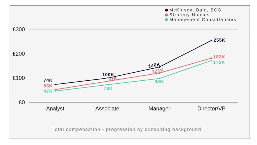 Management consultants or strategy professionals have now been offered a glimpse into their potential earnings, following the release of 2021's Work and Pay Report figures fromMovemeon, the leading channel for hiring strategic and commercial professionals, and its sister companyPayspectivewhich provides data driven insight to employers and job seekers.